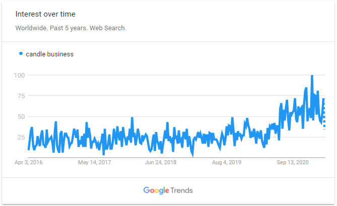 candle business trends